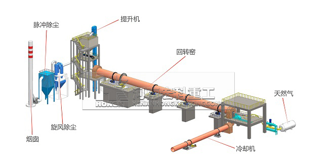 铝酸钙粉回转窑工艺流程