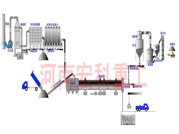 氧化铝回转窑设备的工艺流程