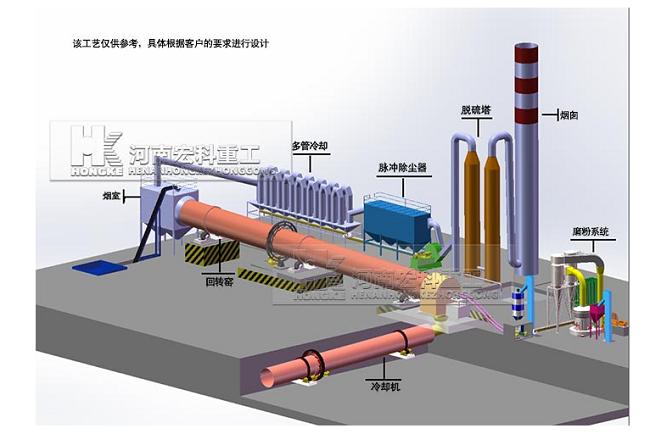 氧化锌回转窑设备的工艺流程